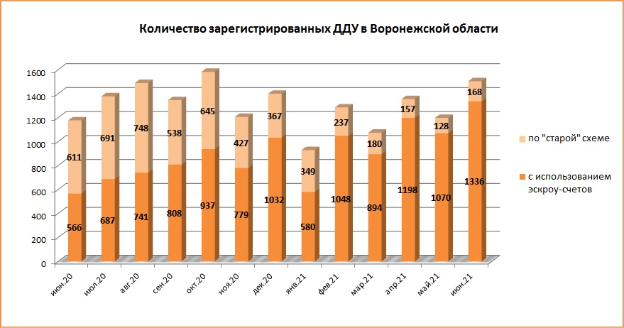 Июнь 2021 года стал рекордным для Воронежской области по количеству сделок ДДУ - фото 2