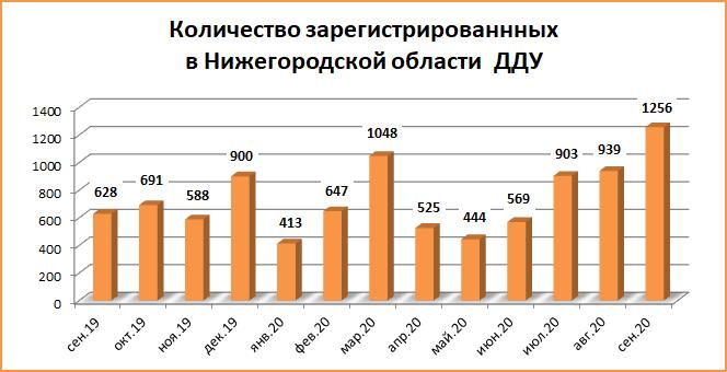 Число ДДУ в Нижегородской области в сентябре 2020 года выросло в два раза - фото 2