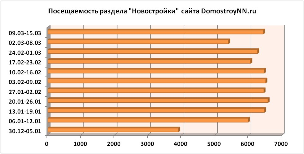Спрос на нижегородские новостройки в экономических реалиях 2020 года
